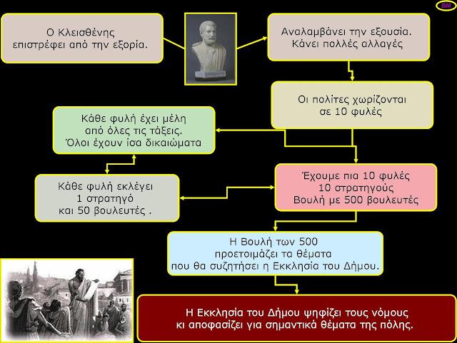 Αποτέλεσμα εικόνας για οι δεκα φυλες της αρχαιας αθηνας